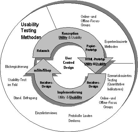 Usability-Testing-Circle