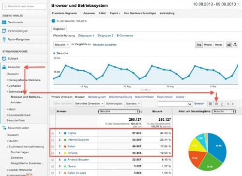 Google Analytics nutzen um die meist benutzten Browser  herauszufinden.